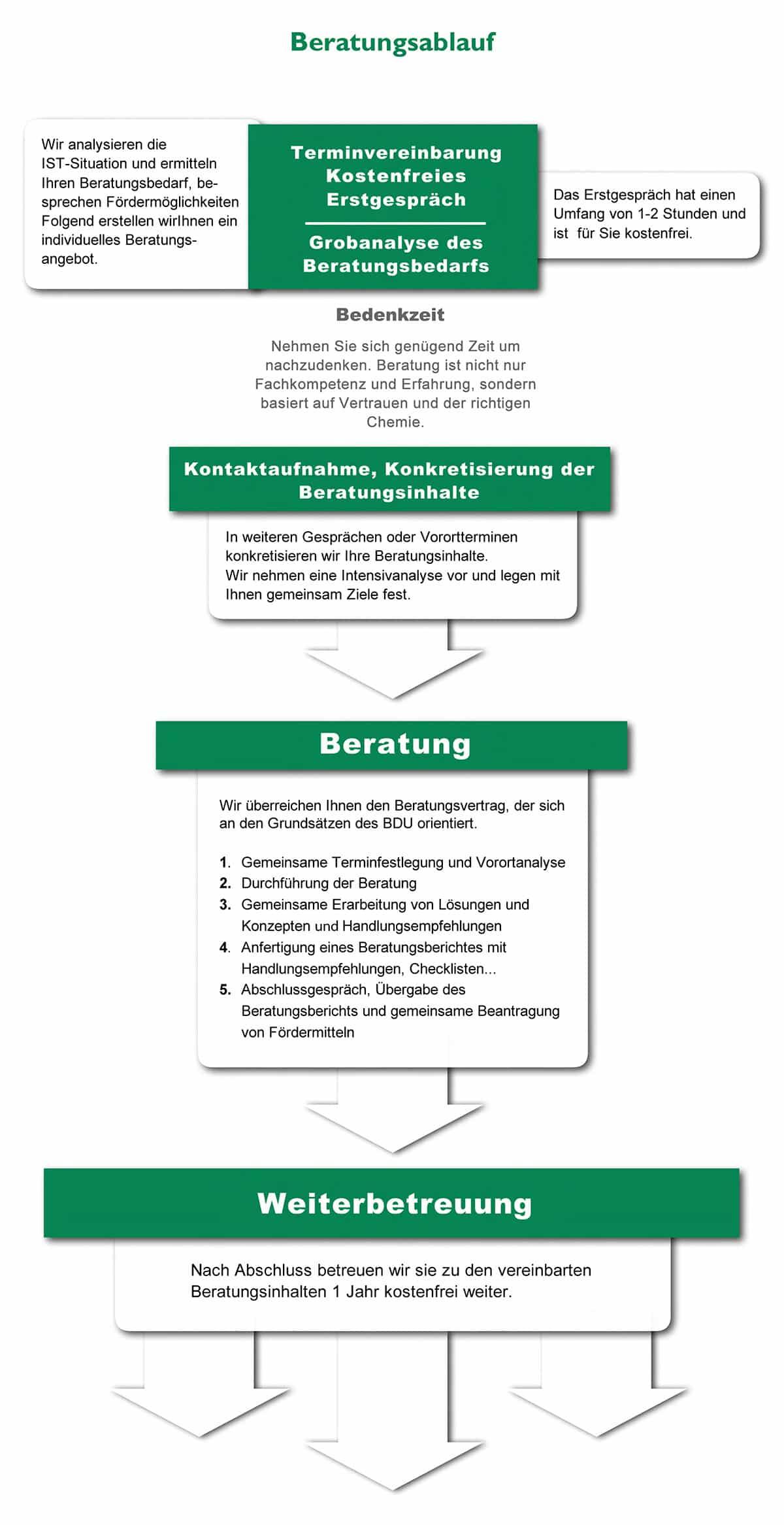 Beratungsablauf Checkliste-Unternehmen & Existenzgründer