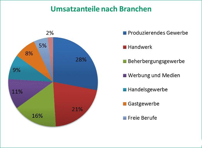 Umsatz nach Branchen in der Unternehmensberatung