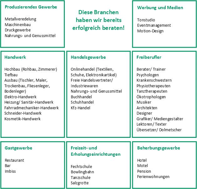 Branchen, die die Sax Concept 21 GmbH erfolgreich beraten hat